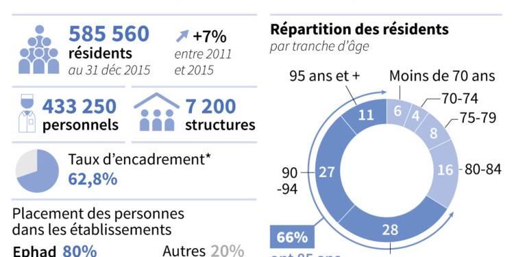 Ehpad: la France aime-t-elle ses vieux ? s'interroge la presse