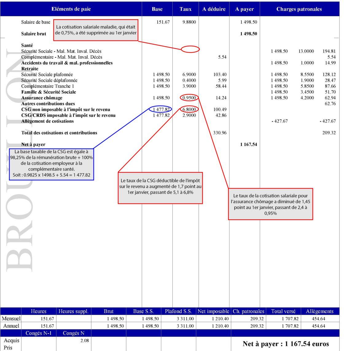 Csg Cotisations Votre Salaire Augmente En Janvier Voici Comment