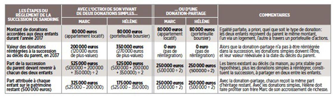 Donation Partage Conditions Et Effets Capital Fr