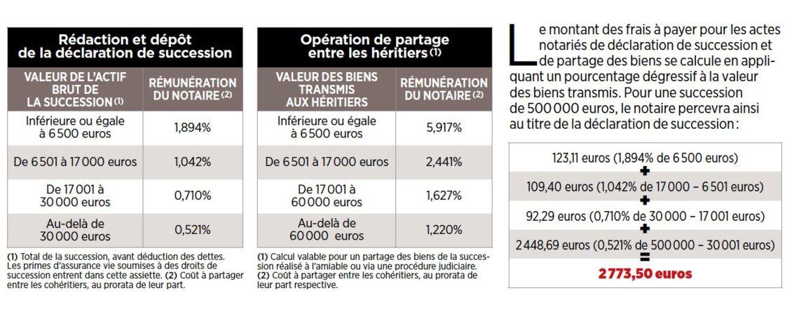 Frais De Notaire Pour Une Succession Calcul Et Montant Des