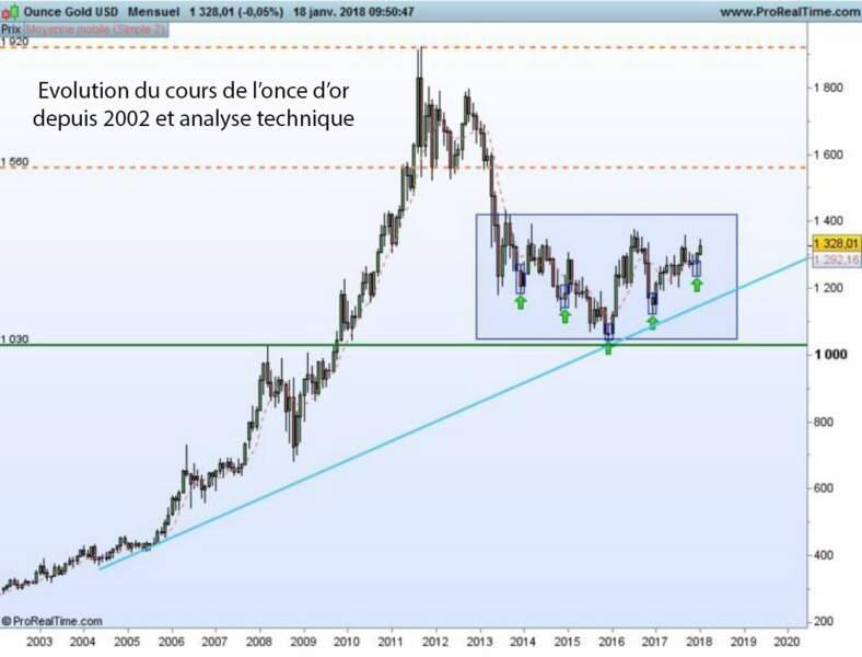 L'Analyse technique sur l'or est favorable, surtout si une résistance clé devait être dépassée