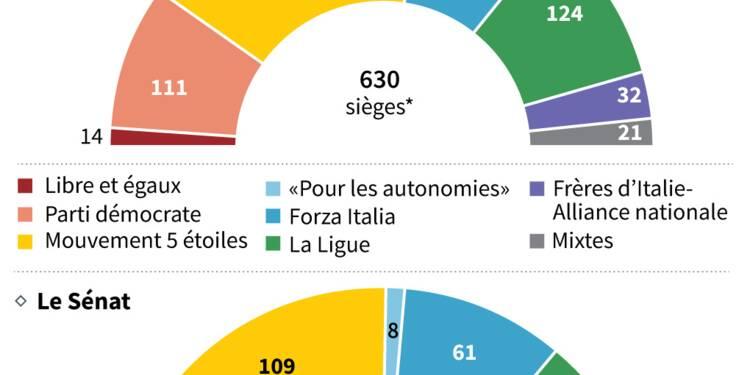 Europe, fiscalité, immigration...: le programme des populistes italiens