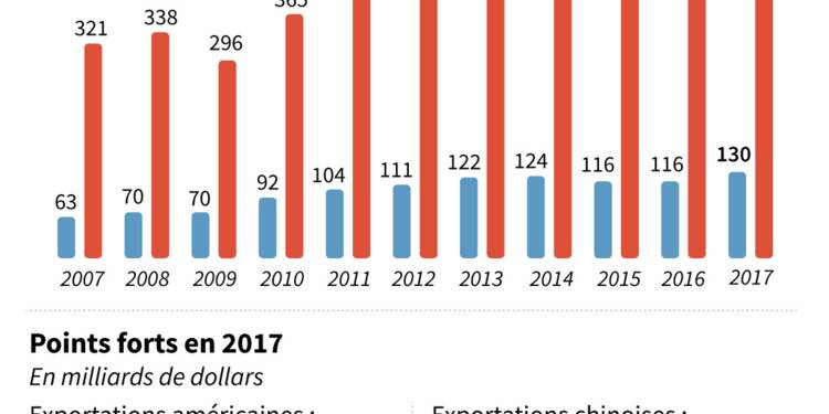 Commerce: le fossé entre Chine et Etats-Unis s'est encore creusé