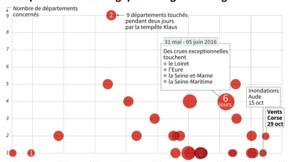 Intempéries : fin d'alerte rouge en Corse, neige au centre de la France