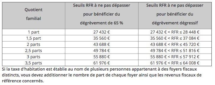 Taxe D Habitation La Mauvaise Surprise Qui Attend 800 000