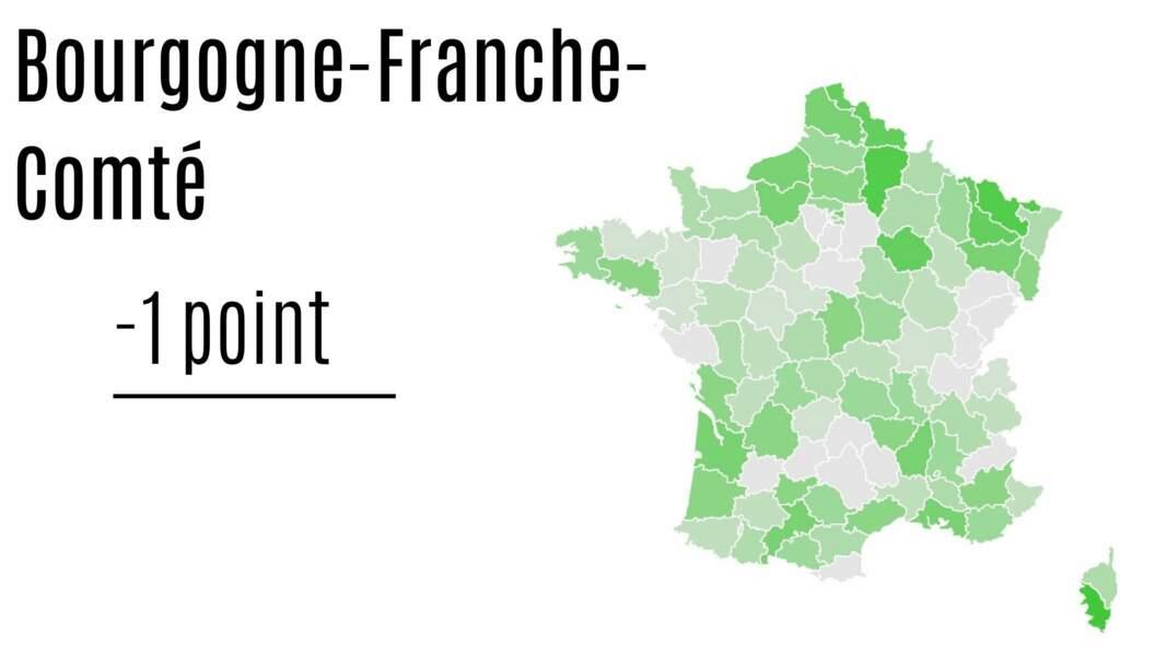 Bourgogne-Franche-Comté : - 1 point