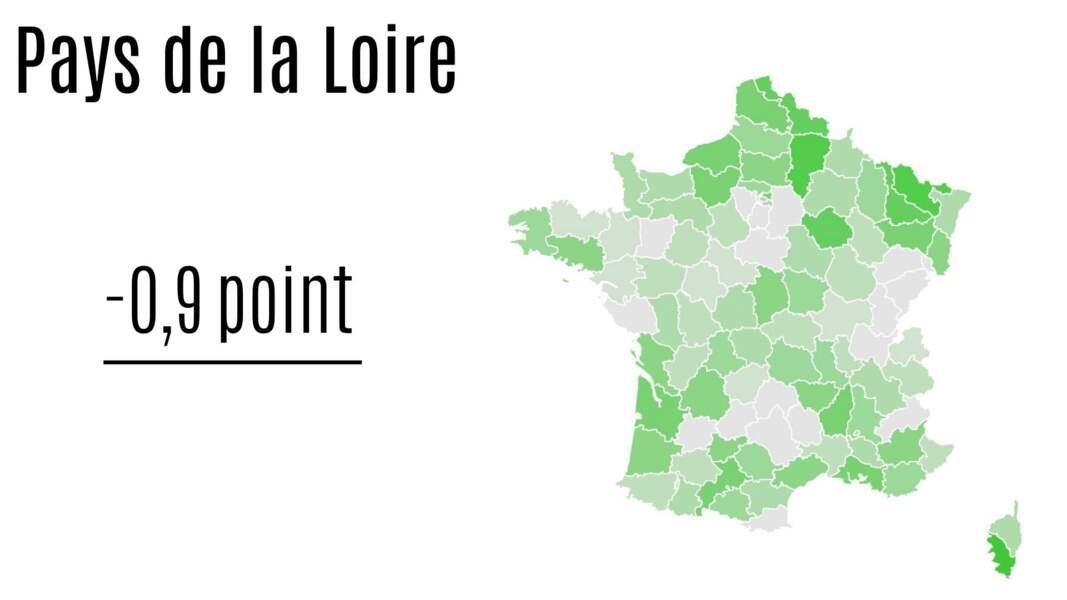 Pays de la Loire : - 0,9 point