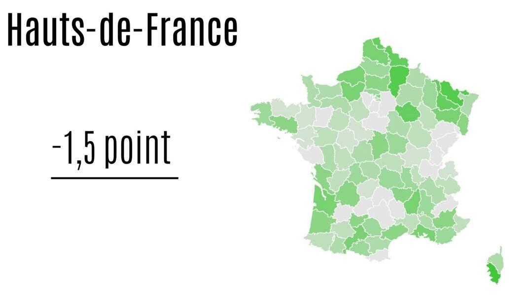 Hauts-de-France : - 1,5 point