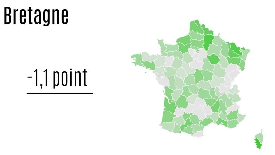 Bretagne : - 1,1 point