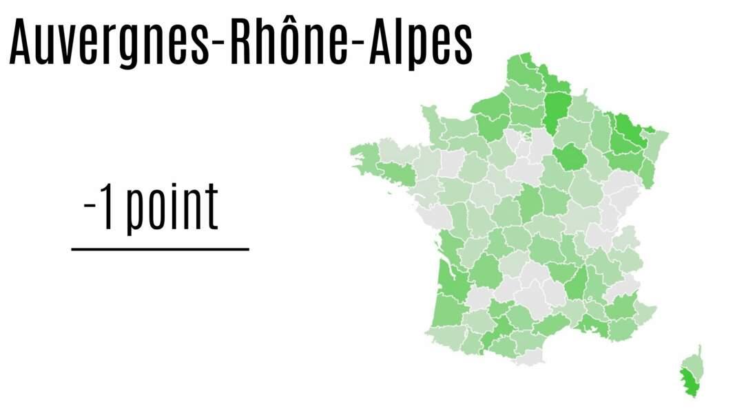 Auvergne-Rhône-Alpes : - 1 point