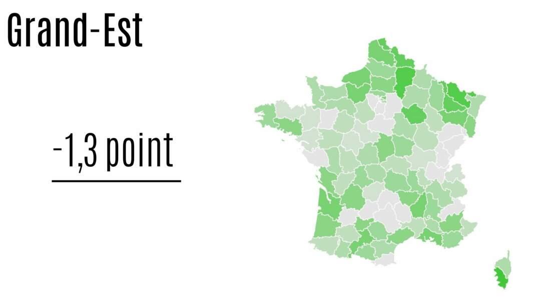 Grand-Est : - 1,3 point