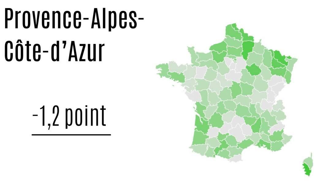 Provence-Alpes-Côte-d'Azur : - 1,2 point