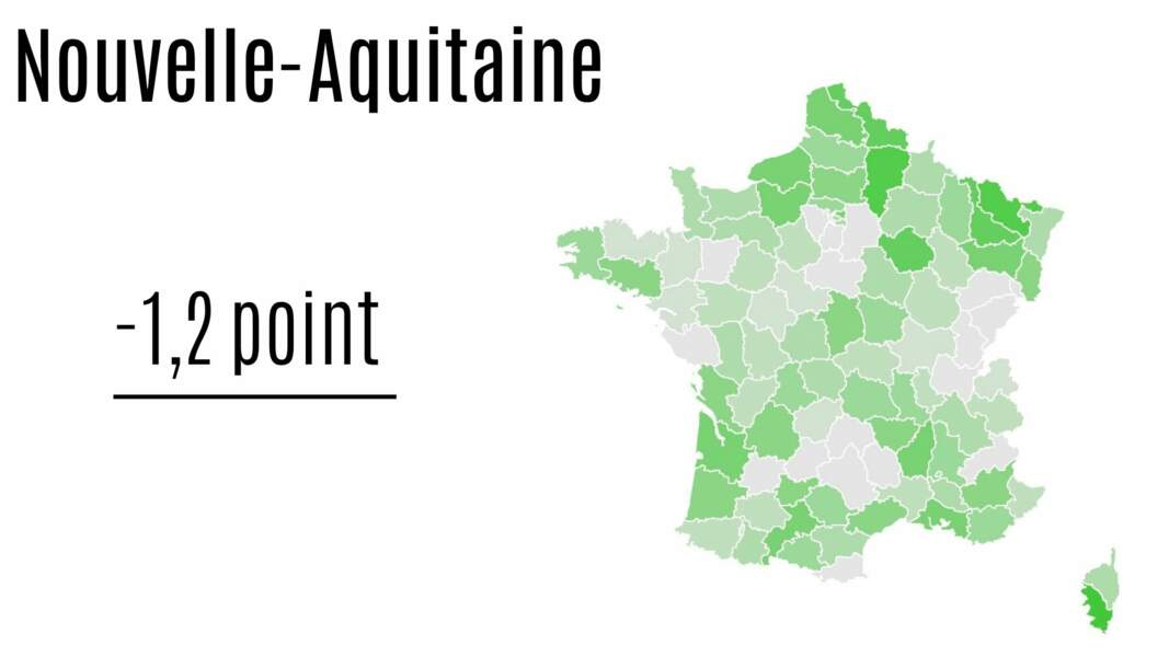 Nouvelle-Aquitaine : - 1,2 point