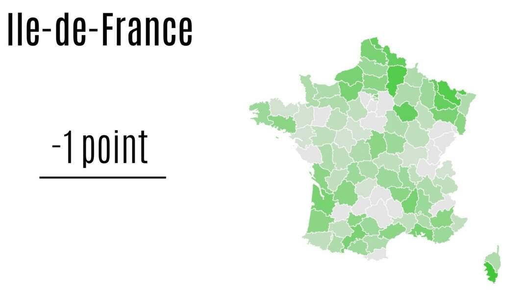Ile-de-France : - 1 point