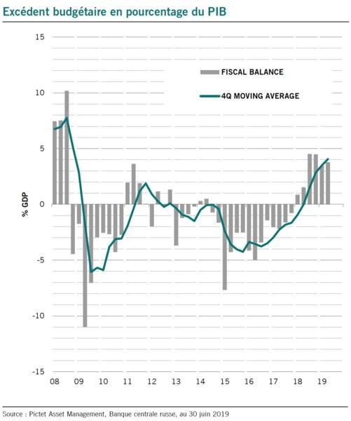 Des finances publiques saines