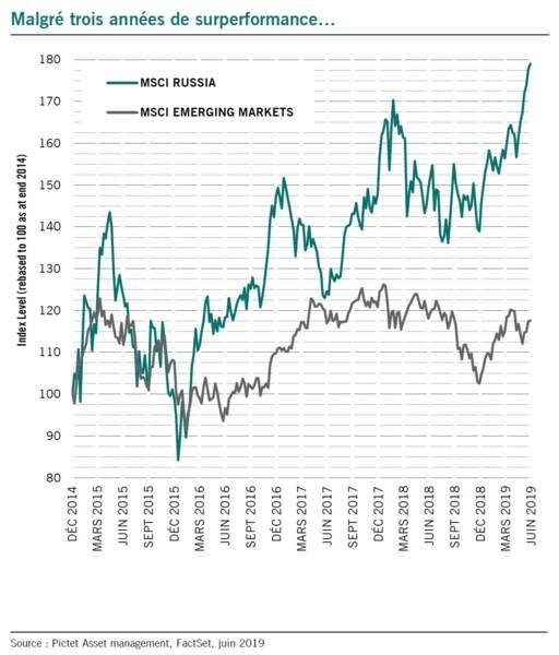La Bourse de Moscou grimpe plus vite que celles du monde émergent