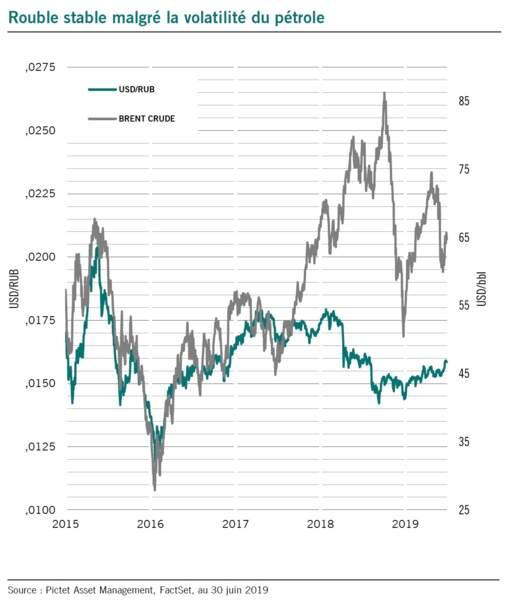 Le rouble est plus stable qu'auparavant