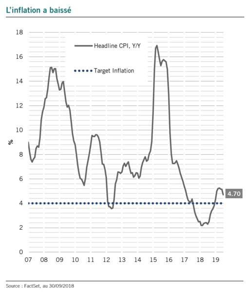 L'inflation est maîtrisée, ce qui permet une politique monétaire accommodante
