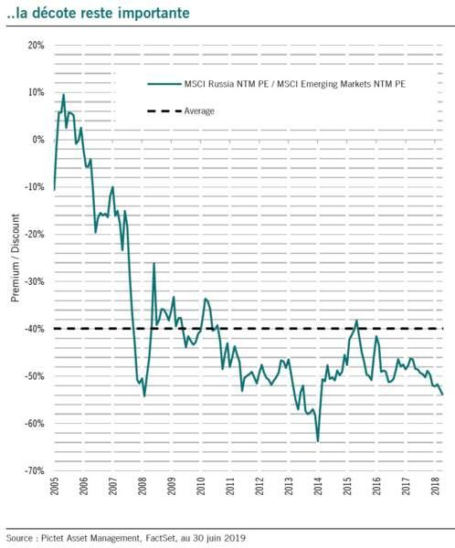 Elles affichent encore une forte décote sur les marchés émergents