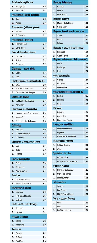 Ikea Mobalpa Velux Les Meilleures Enseignes Pour L Equipement