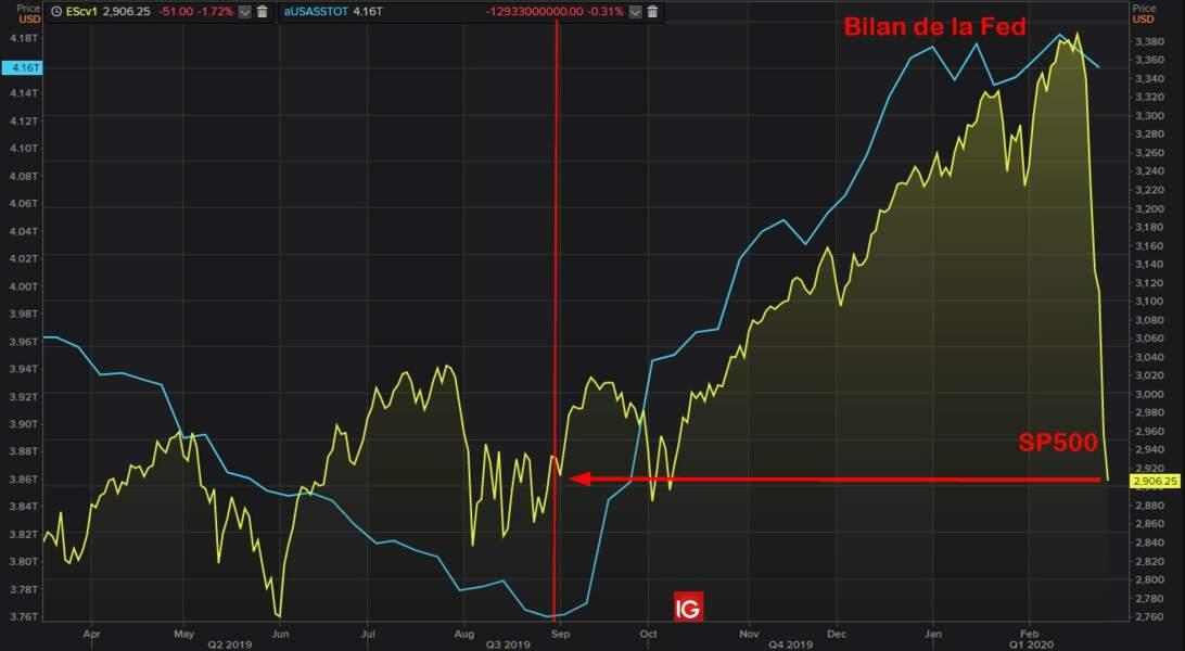 Le S&P500 (baromètre de Wall Street) a flanché...