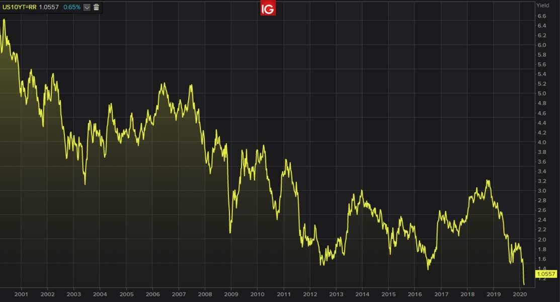 Le taux d'intérêt à 10 ans des Etats-Unis au tapis