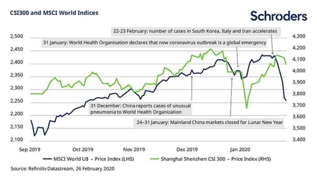 Les marchés actions mondiaux ont décroché