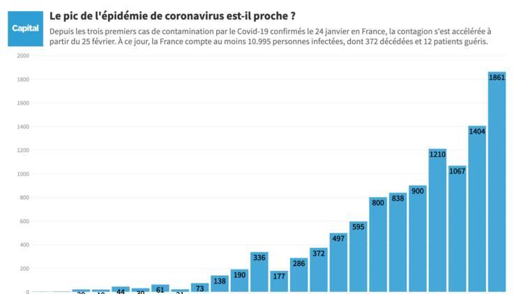 Coronavirus : la France dépasse les 10.000 cas mais n'a toujours pas atteint le pic de l'épidémie