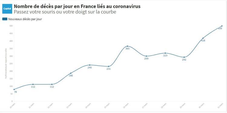 Coronavirus : 499 morts en France sur les dernières 24 heures