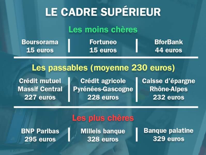 Le cadre supérieur. Moyenne : 230 euros