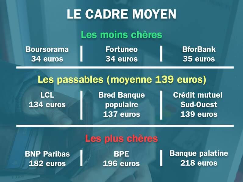 Le cadre moyen. Moyenne : 176 euros