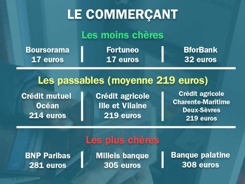 Le commerçant. Moyenne : 219 euros