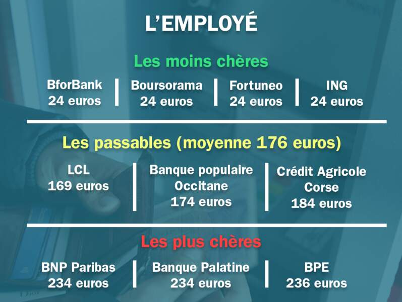 L'employé. Moyenne : 176 euros
