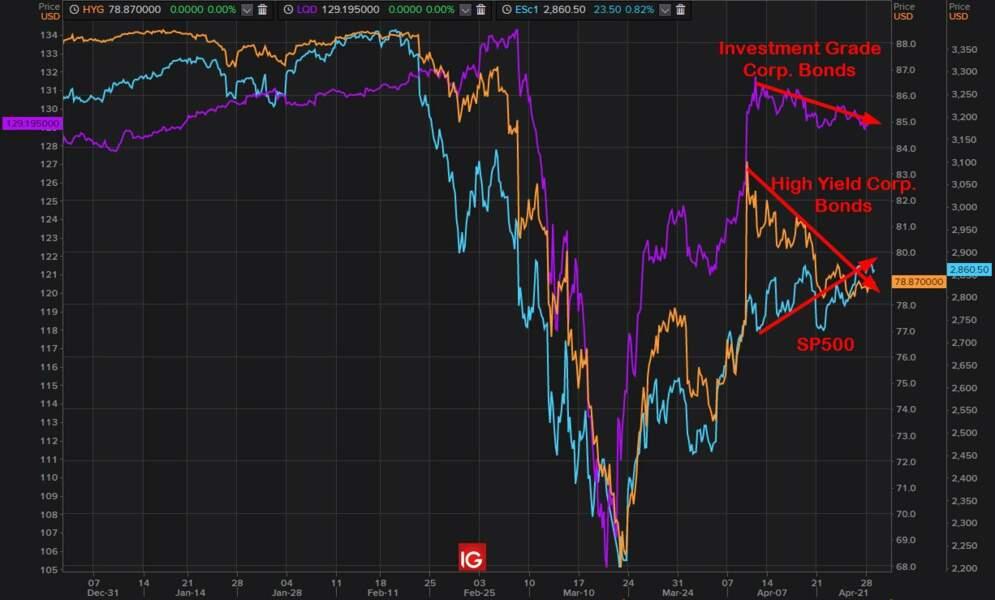 Divergence entre les actions et les obligations