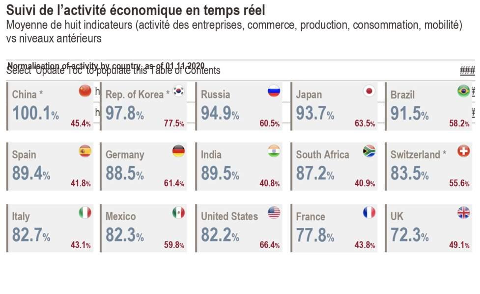 Plusieurs grandes économies restent loin des niveaux pré-crise