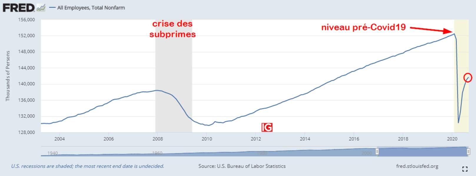 L'emploi reste déprimé aux Etats-Unis