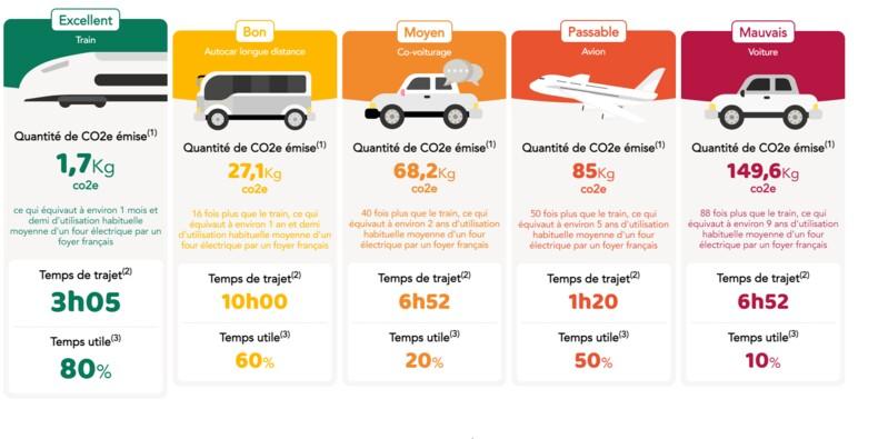 Avec son comparateur de CO2, la SNCF veut jouer sur la fibre écologique