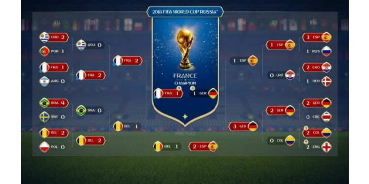 La France va gagner la Coupe du monde... d'après FIFA 18