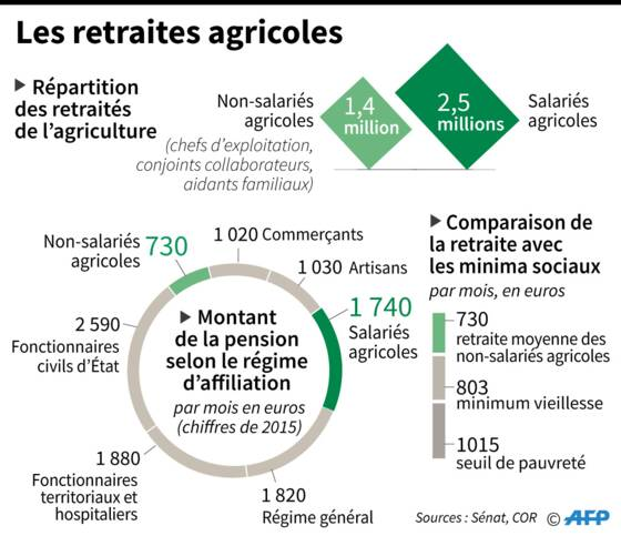 Retraite Les Pensions Minuscules Des Agriculteurs Capital Fr