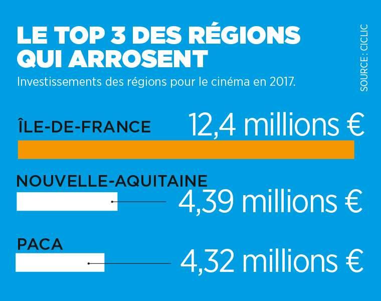 Quelles régions françaises investissent le plus d'argent pour le cinéma ?