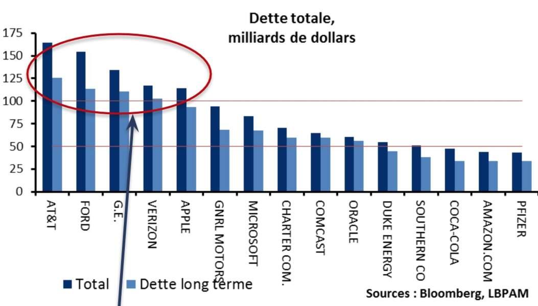 De nombreuses multinationales doivent supporter une lourde dette...
