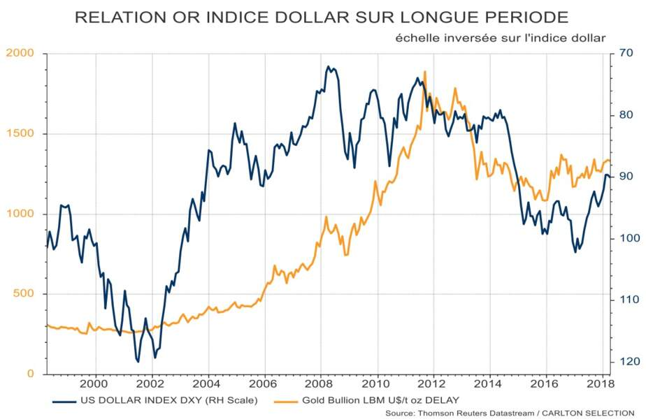 -0,73 : le coefficient de corrélation, négatif, qui lie l'or au dollar