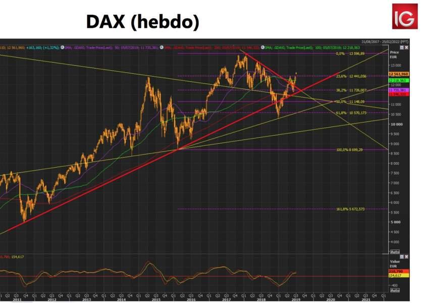 DAX30 (Allemagne)