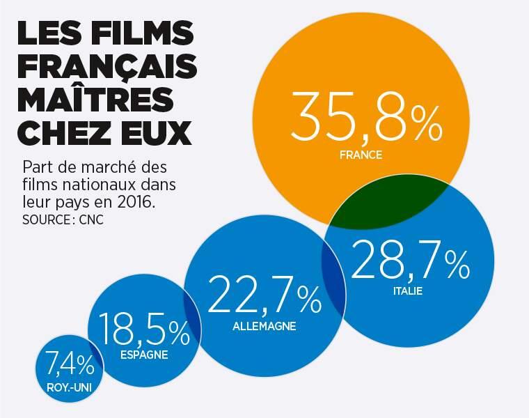 Royaume-Uni, France, Espagne, Italie… les films nationaux attirent-ils leurs compatriotes ?