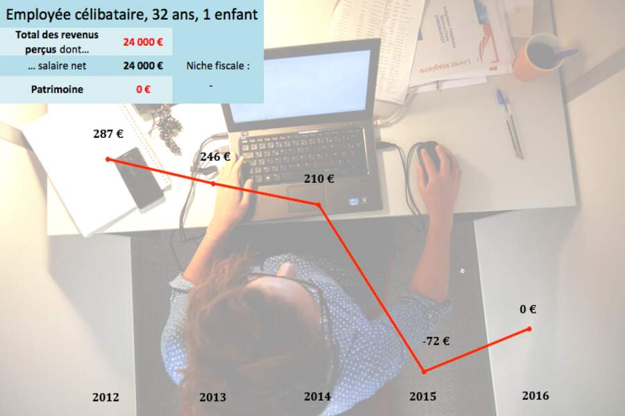 L'employée: sortie de l'impôt en 2015 grâce à la suppression de la tranche à 5,5%