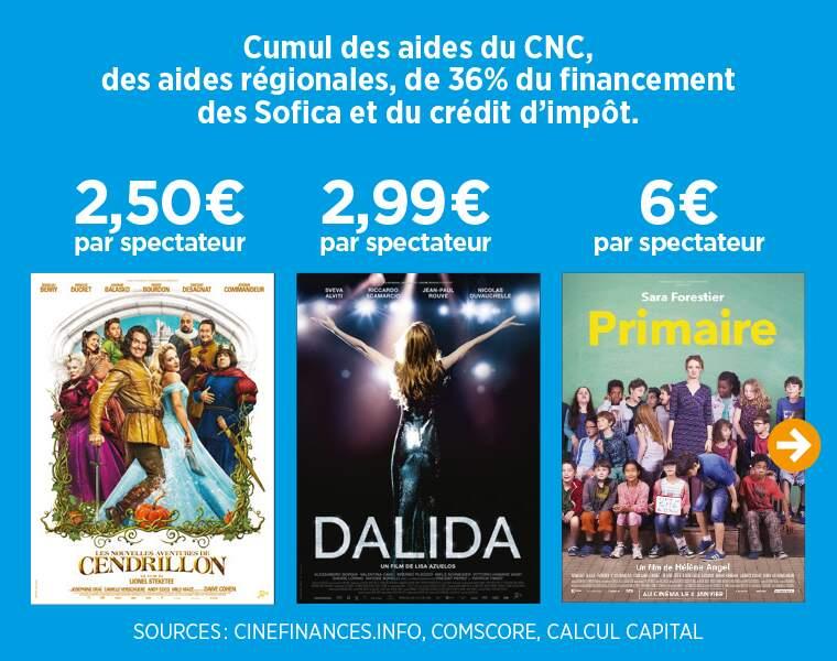 Les aides publiques pour les films Dalida, Primaire, Cendrillon...