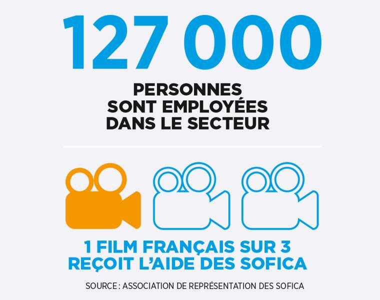 Combien d'emplois dans le cinéma ? L'apport des Sofica aux films français ?