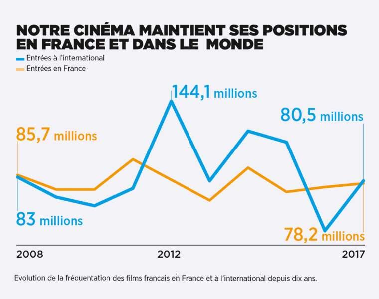 Combien de spectateurs attirent les films français ?