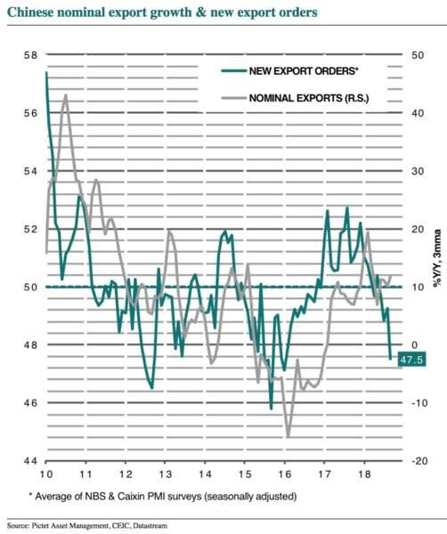 Craintes sur la croissance de la deuxième économie mondiale