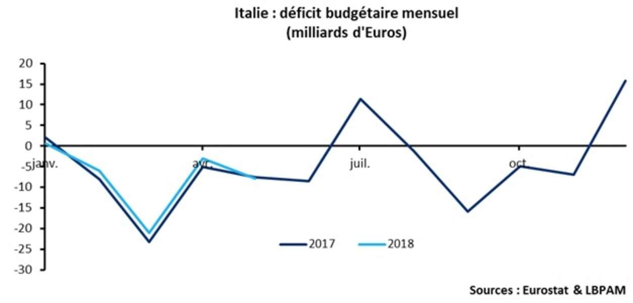 Si l'Italie devait perdre l'accès au marché, il faudrait financer le déficit public